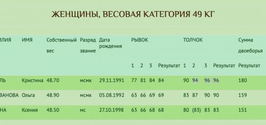 Кубок России по тяжелой атлетике 2019. Старый Оскол. Женщины, весовая категория 49 кг
