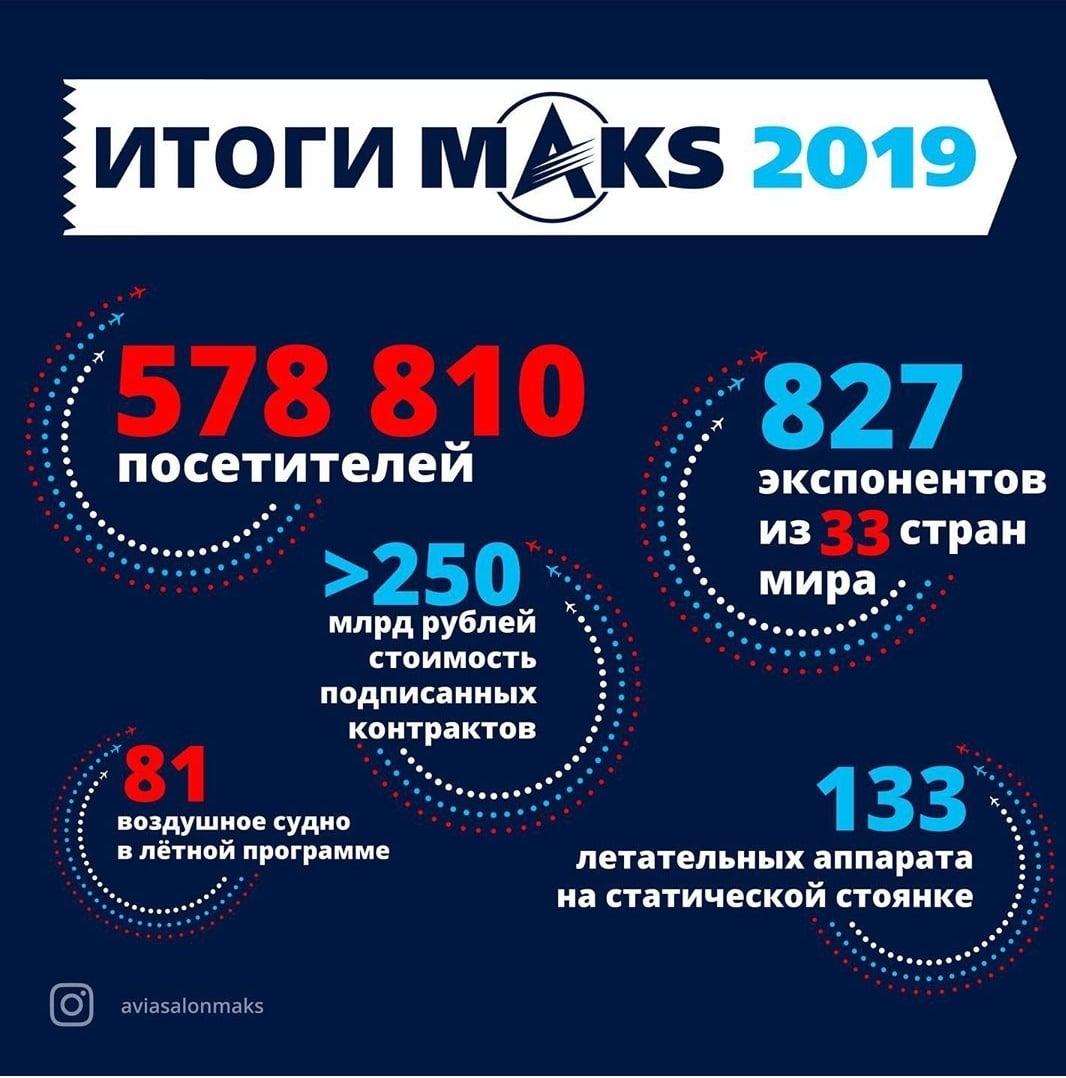 Итоги МАКС-2019