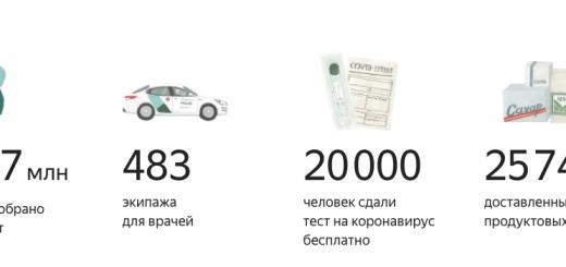 Яндекс рассказал о первых результатах социального проекта «Помощь рядом»